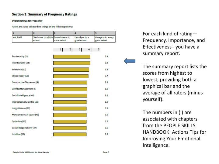 For each kind of rating—Frequency, Importance, and Effectiveness– you have a summary report.