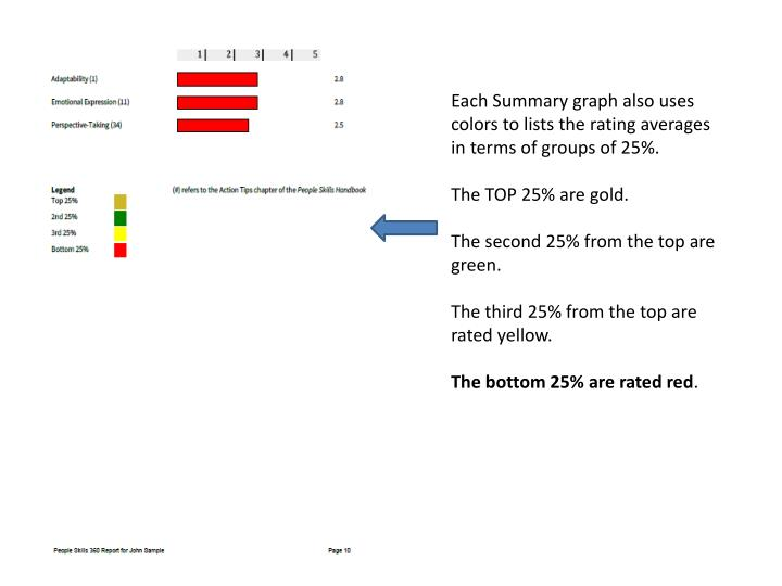 Each Summary graph also uses colors to lists the rating averages in terms of groups of 25%.