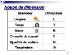 notion de dimension1