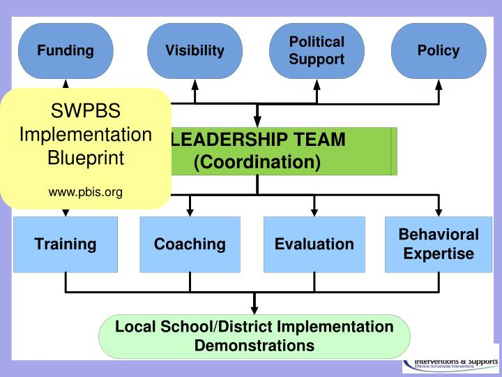 SWPBS Implementation Blueprint