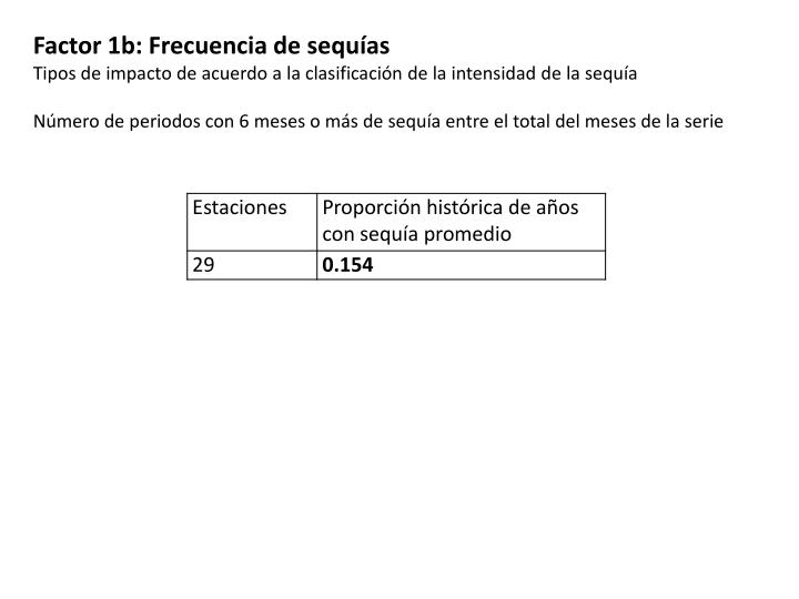Factor 1b: Frecuencia de