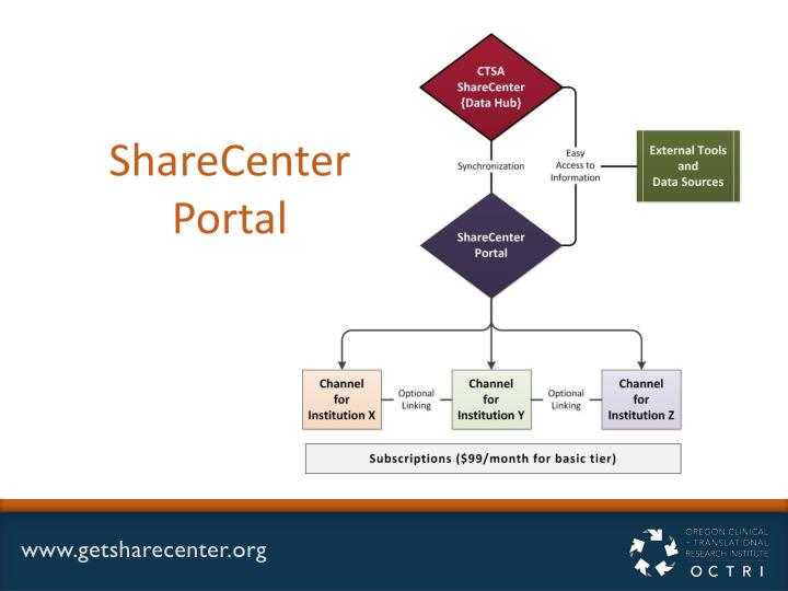 ShareCenter Portal