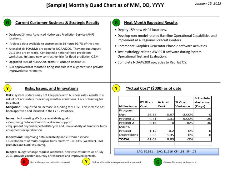 Powerpoint quad chart templateppt qip quad chart template ppt sample monthly quad chart as of mm dd yyyy toneelgroepblik Gallery