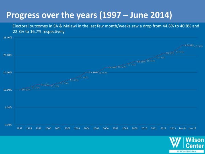 Progress over the years (1997 – June 2014)