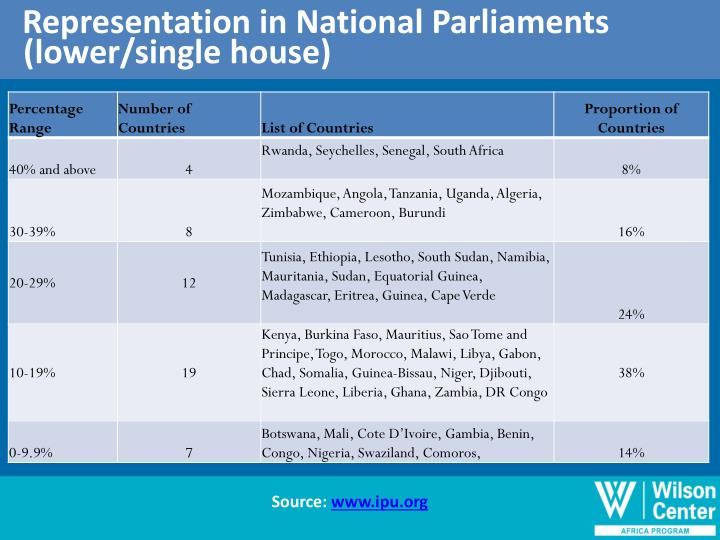 Representation in National Parliaments