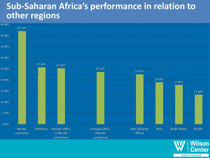 Sub-Saharan Africa's performance in relation to