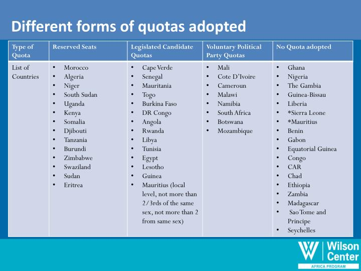 Different forms of quotas adopted