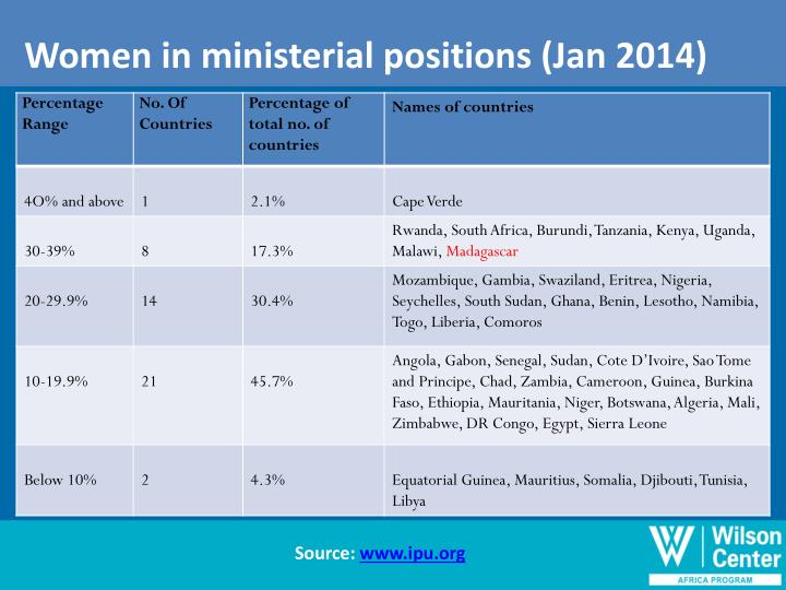 Women in ministerial positions (Jan 2014)