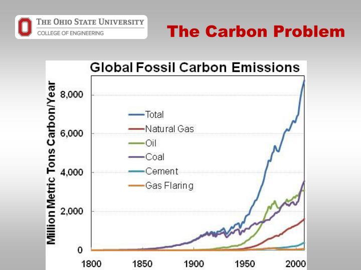 The Carbon Problem