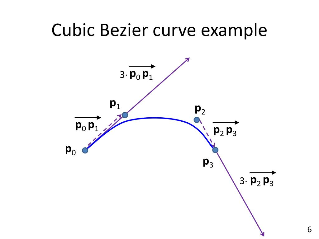 PPT - Splines III – Bézier Curves PowerPoint Presentation - ID:2576481