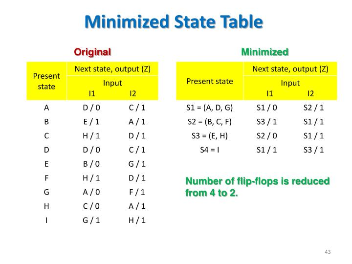 Minimized State Table