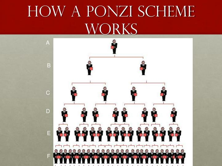 massive ponzi scheme A florida man used facilities at the university of miami to run a multimillion-dollar ponzi scheme and recruited school employees for the operation, angry investors and investigators tell cnn.
