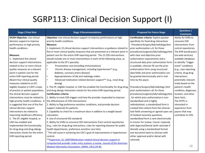 SGRP113: Clinical Decision Support (I)
