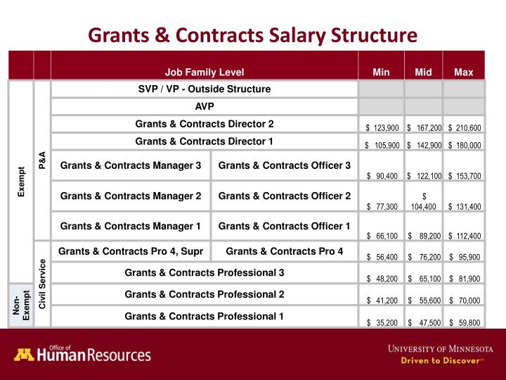 Grants contracts salary structure