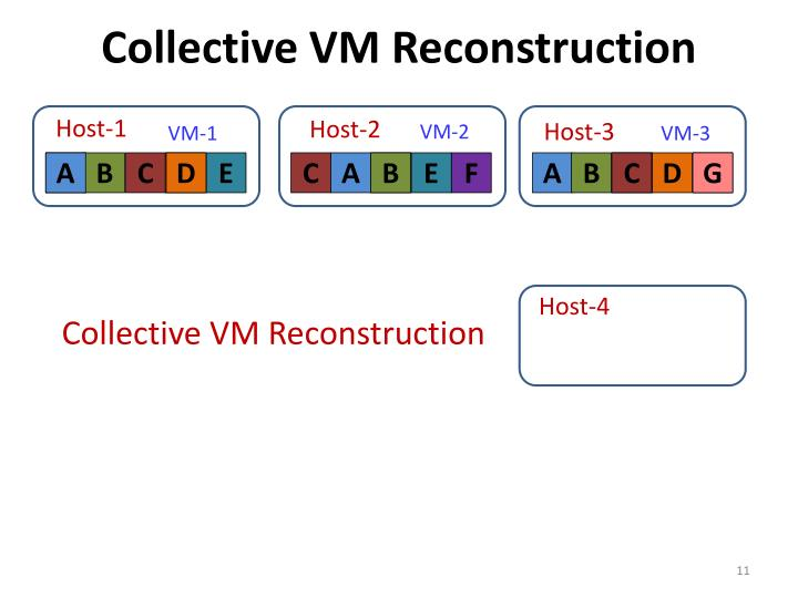 Collective VM Reconstruction