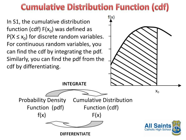Cumulative Distribution Function (