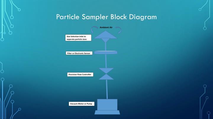 Particle Sampler Block Diagram