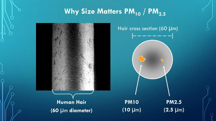 Why size matters pm 10 pm 2 5