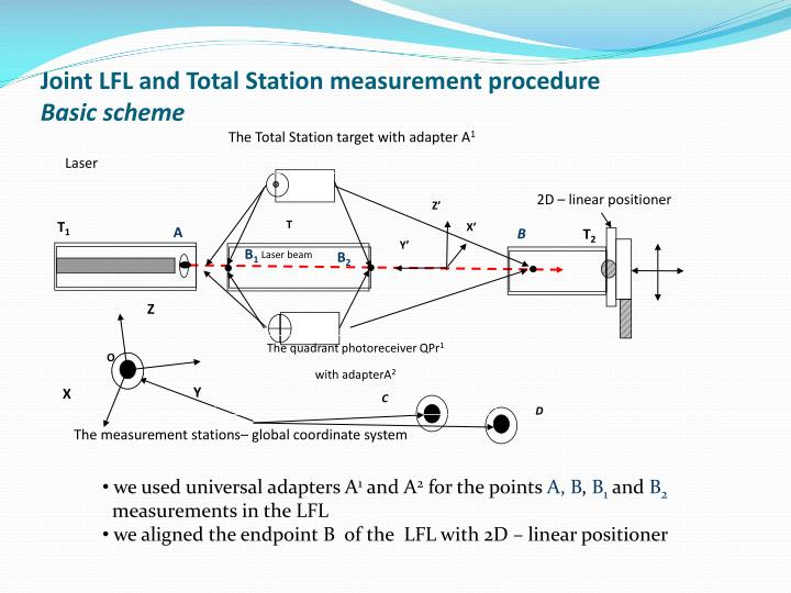 The Total Station target with adapter A