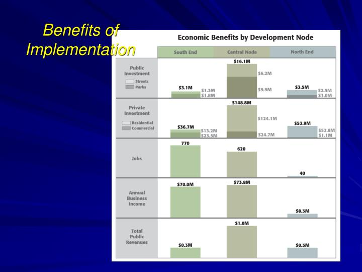 Benefits of Implementation