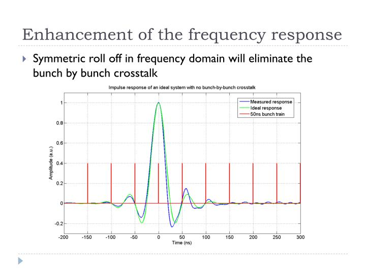 Enhancement of the frequency response