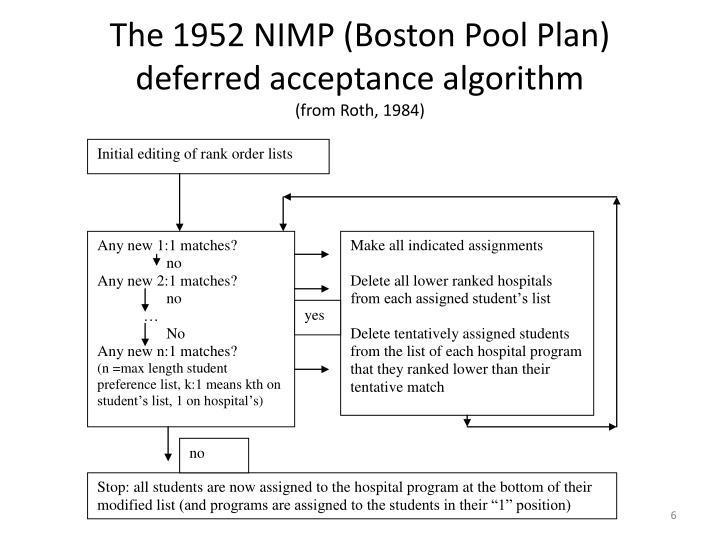 The 1952 NIMP (Boston Pool Plan) deferred acceptance algorithm
