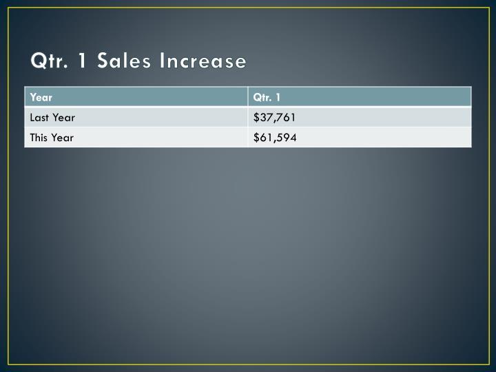 Qtr. 1 Sales