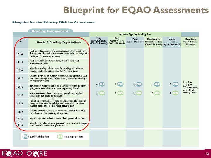 Blueprint for EQAO Assessments