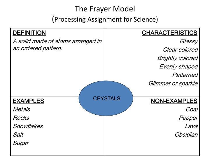 The Frayer Model