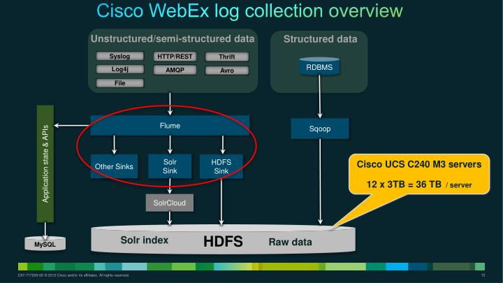 Cisco WebEx log collection overview