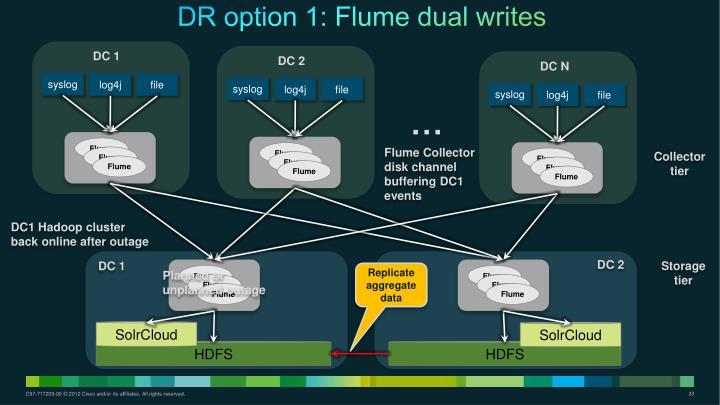 DR option 1: Flume dual writes