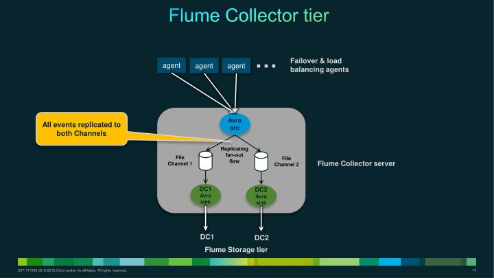 Flume Collector tier