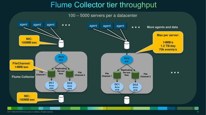 Flume Collector tier throughput