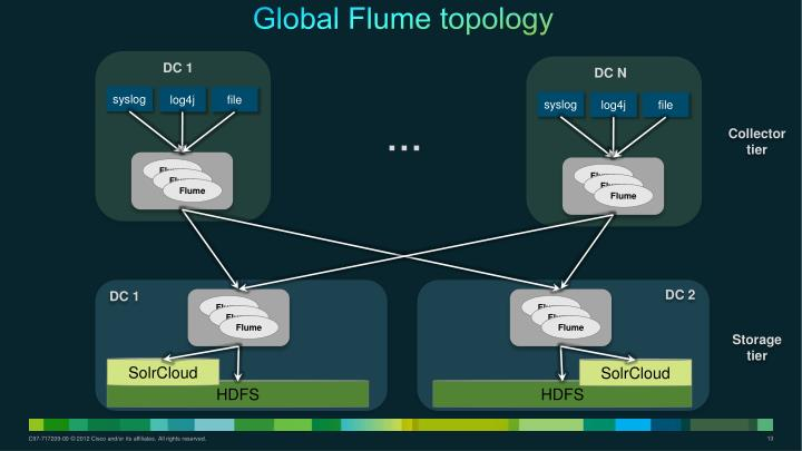 Global Flume topology