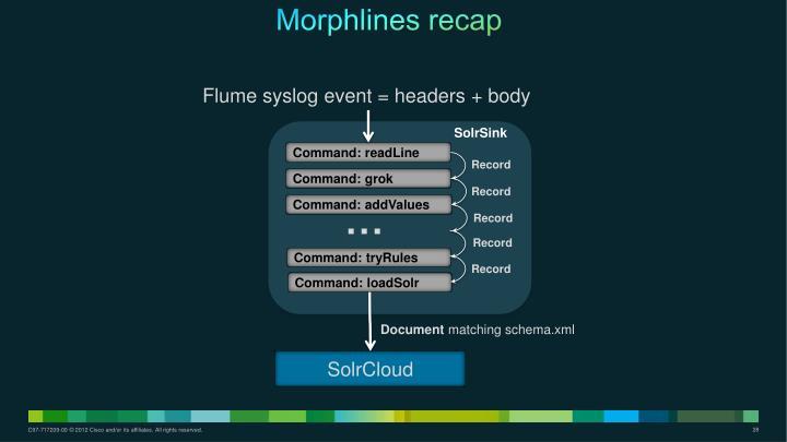 Morphlines