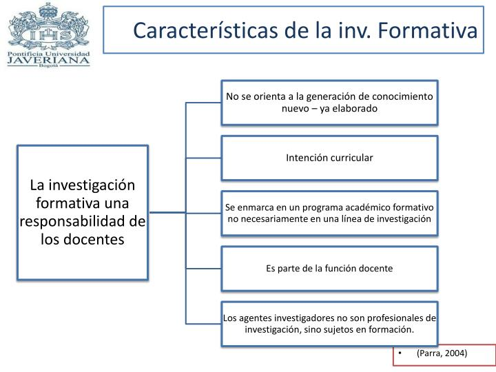 Características de la inv. Formativa