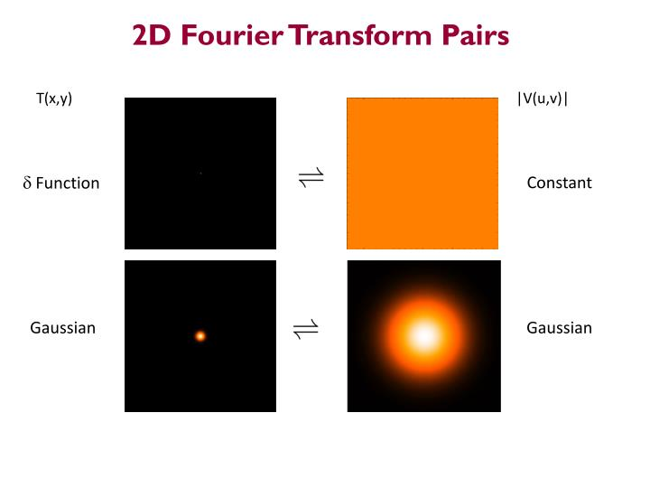 2D Fourier Transform Pairs
