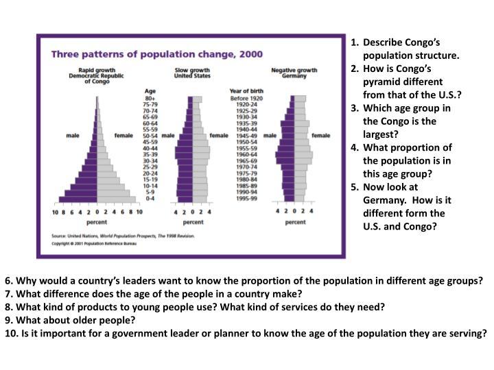Describe Congo's population structure.