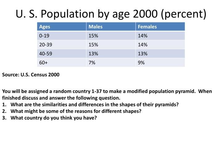 U. S. Population by age 2000 (percent)