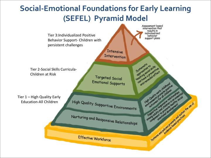 The Socialemotional Component Of >> Ppt Social Emotional Foundations For Early Learning Sefel