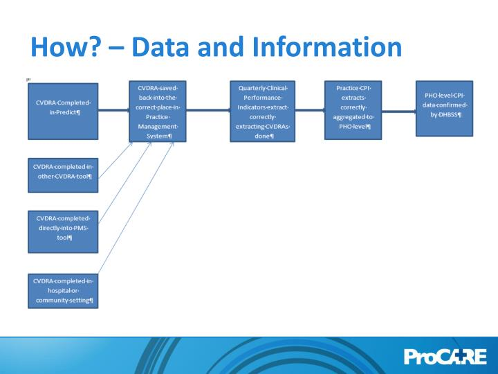 How? – Data and Information