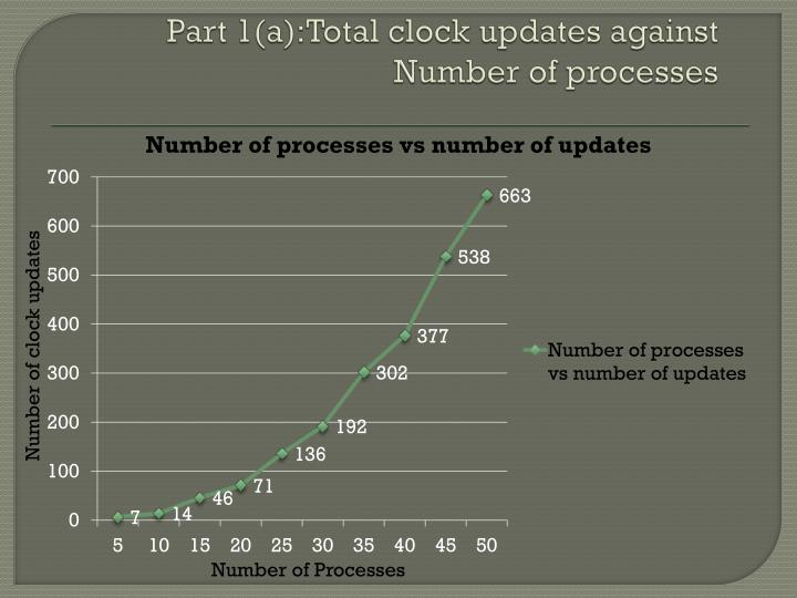 Part 1(a):Total clock updates against Number of processes