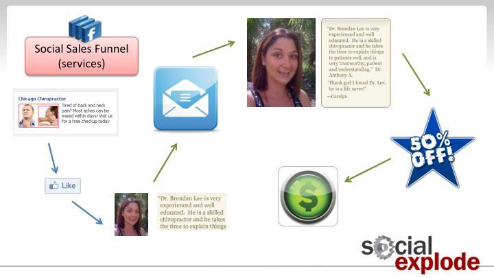 Social Sales Funnel