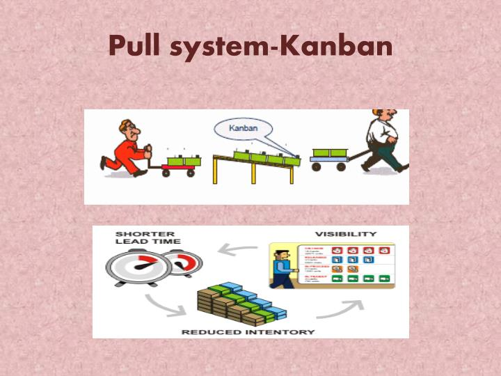 ppt push pull amp kanban production systems powerpoint meiosis ii diagram