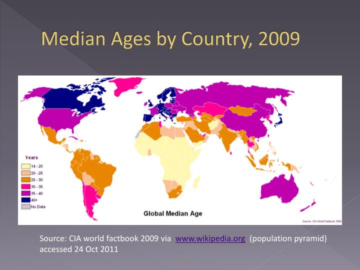 Median Ages by Country, 2009
