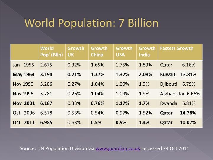 World Population: 7 Billion