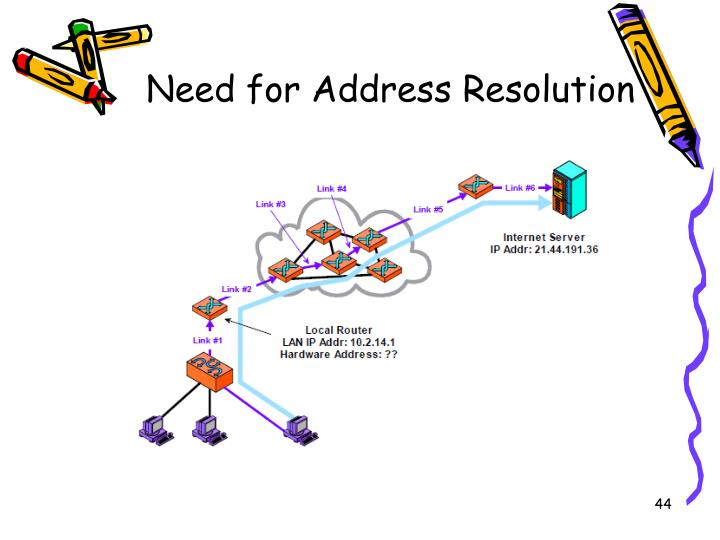 Need for Address Resolution