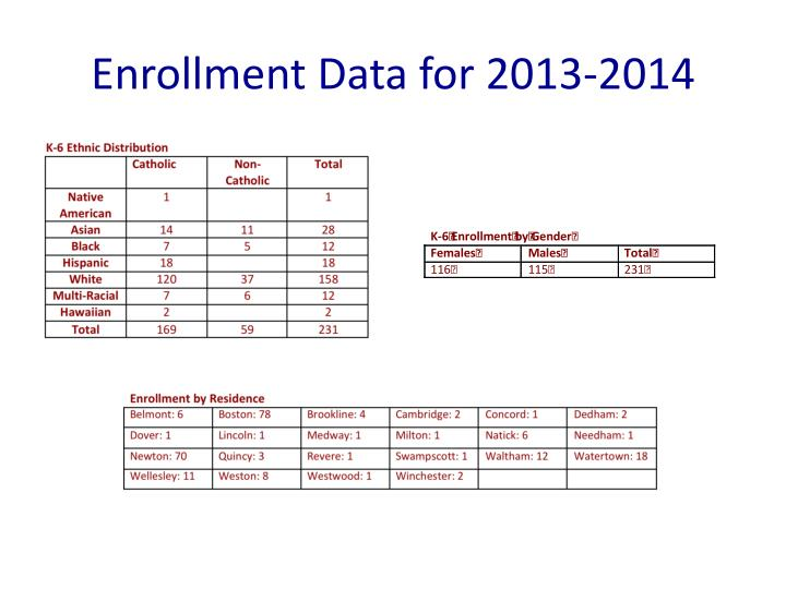 Enrollment data for 2013 2014