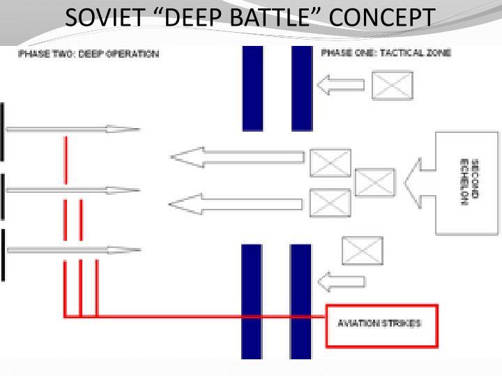 """SOVIET """"DEEP BATTLE"""" CONCEPT"""