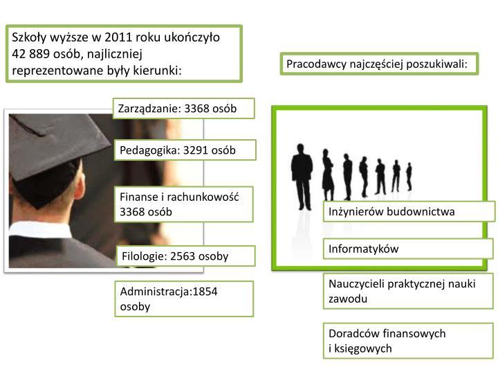Szkoły wyższe w 2011 roku ukończyło 42 889 osób, najliczniej reprezentowane były kierunki: